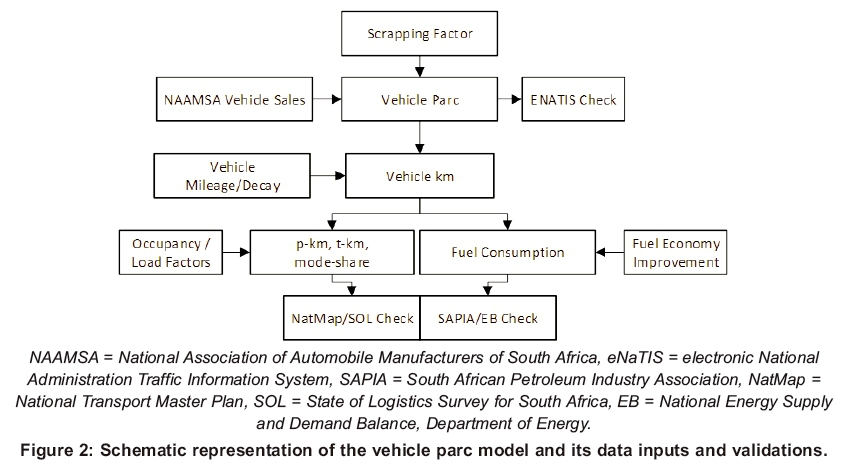 Road transport vehicles in South Africa towards 2050