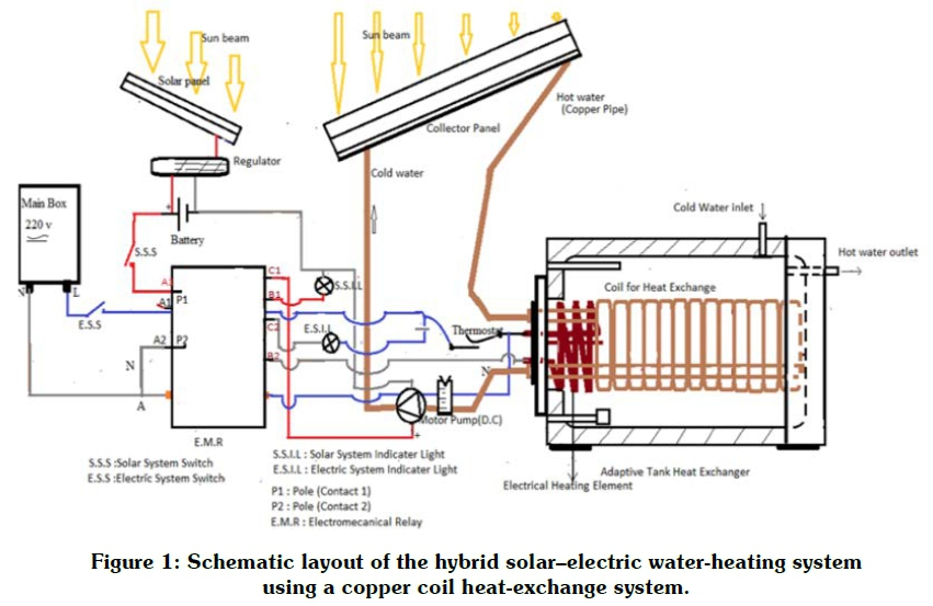 Development of a large-area, low-cost solar water-heating