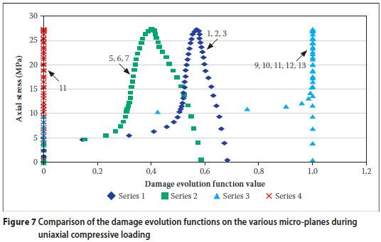 Numerical modelling for the evaluation of progressive damage