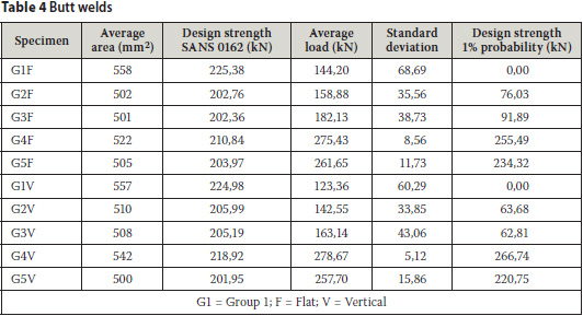 Proposed partial resistance factors for the design of welded structures