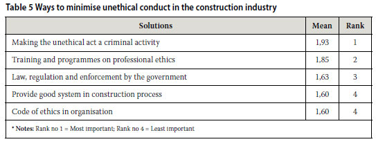 Clients' perspectives of professional ethics for civil engineers