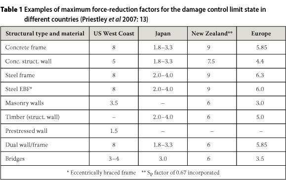 Assessment Of The Behaviour Factor For The Seismic Design Of