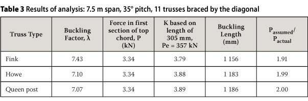 A rational approach to predicting the buckling length of