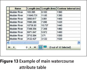 Catchment parameter analysis in flood hydrology using GIS
