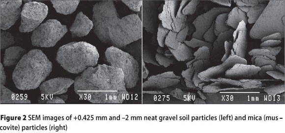 Influence Of Mica On Unconfined Compressive Strength Of A Cement