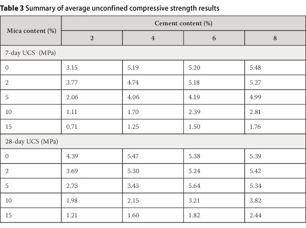 Influence Of Mica On Unconfined Compressive Strength Of A