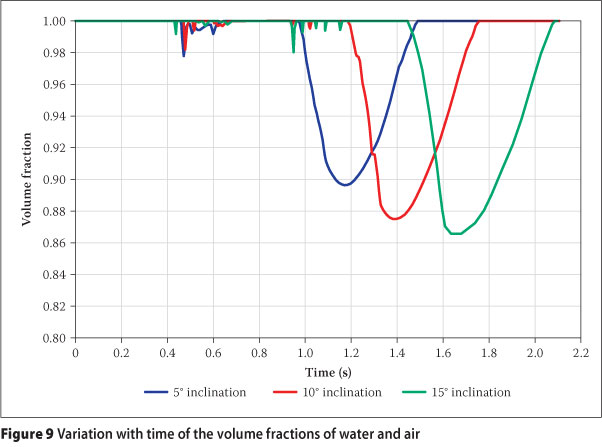 Figure 9 indicates the decrease in the velocity of air pocket movement down the pipe with increasing pipeline slope. The volume-fraction-time relationship ...  sc 1 th 193 & The discontinuity required at an air valve or vent for effective ...