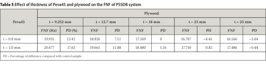 Standard Sheet Of Plywood ~ Experimental and numerical investigation of the natural