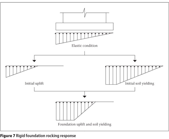 Rocking shear wall foundations in regions of moderate seismicity
