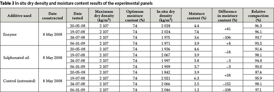 Dry Clay Density The in Situ Dry Density