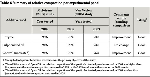 Evaluation of the strength behaviour of unpaved road for 90 soil compaction