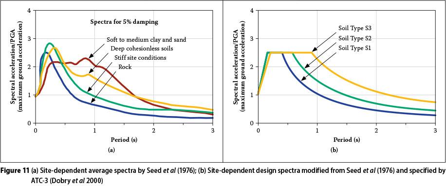 Seismic Design Review Workbook By Steven Hiner Pdf