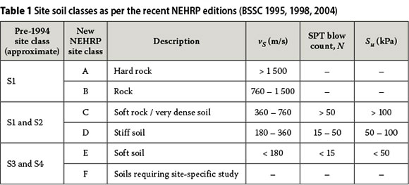 Seismic Design Review Pdf