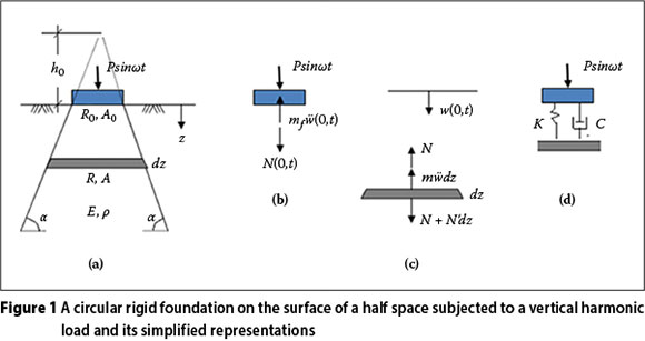 Soil-structure-interaction provisions: A potential tool to consider