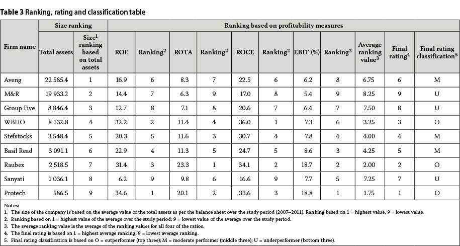The diversification strategies of large south african for Table 6 insurance rating