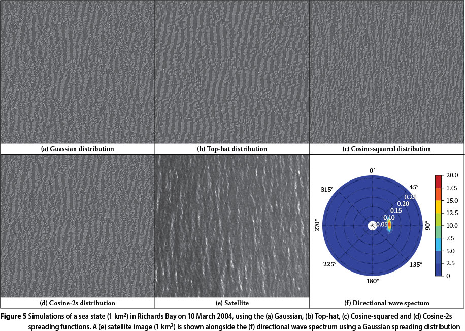 Directional wave spectra on the east coast of South Africa