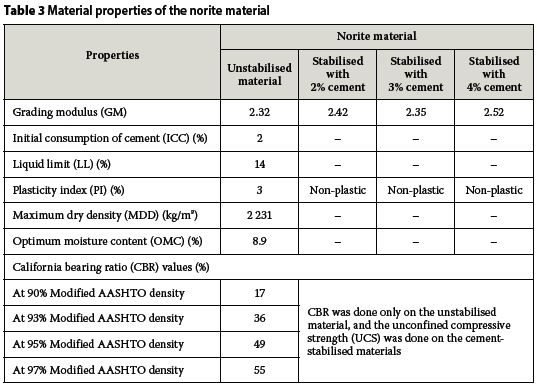Evaluation of the response behaviour of unconfined cemented the unstabilised norite material showed lower plasticity because the material was only slightly weathered and more particles were still in a fresh stage sciox Images