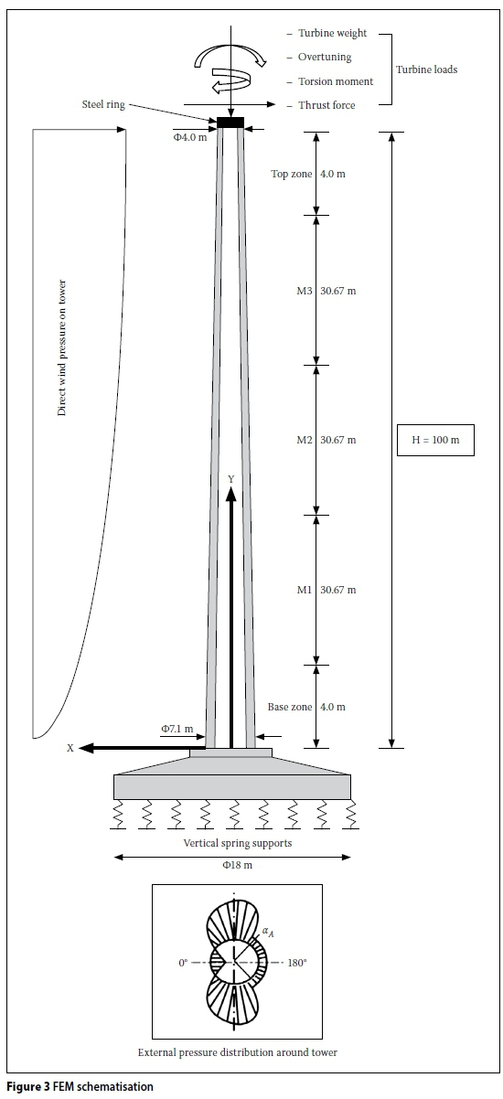 Dynamic Behaviour Of Normally Reinforced Concrete Wind