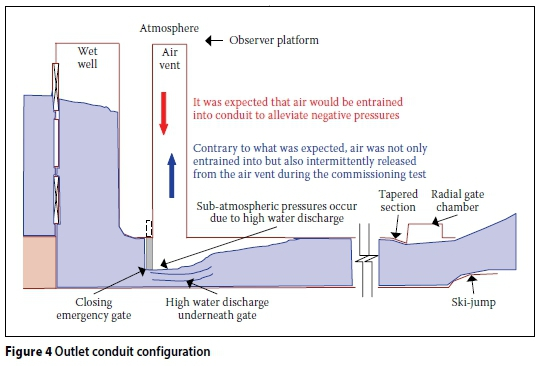 outlet configurations hydraulic model study of the blowback behaviour of the bottom