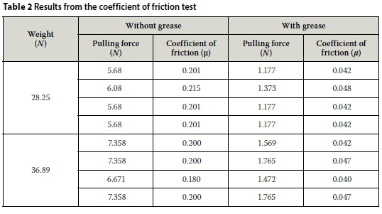 The Effects Of Lubricant And Tendon Mass Variances On The
