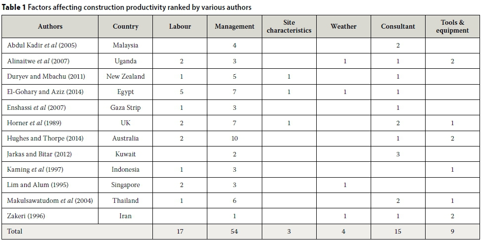 effect of weather on construction labour productivity Change and the loss of productivity in construction: a field guide dr william ibbs  7 effects of shift work on labor productivity 50 8 causes of acceleration 51  as stated before, there is much research on productivity losses in construction.