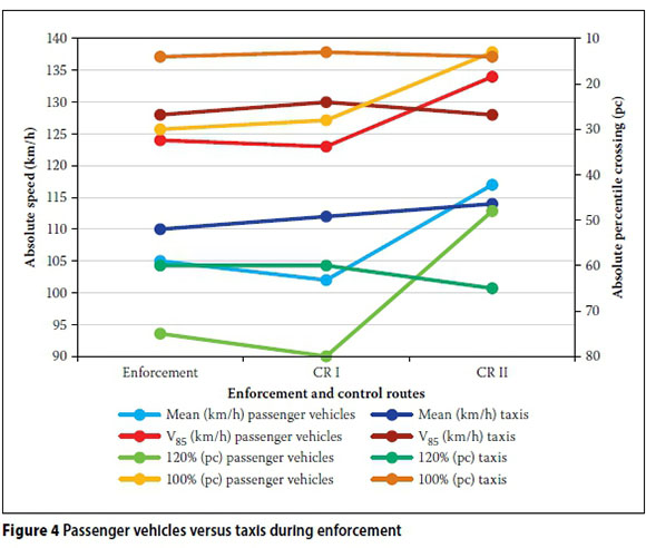 A comparative evaluation of the impact of average speed