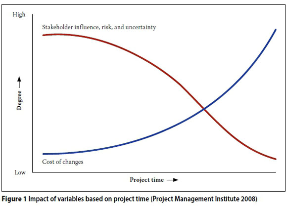 it project management vs construction project A project manager's role is to represent the tenant throughout the entire build-out process, from assisting in the site selection process and budgeting, to move-in and ongoing support the project manager is responsible for managing the construction manager, as well as the architect, engineers, and any.