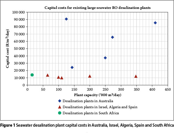 water desalination cost literature review and 2016-10-28 chapter 2 - literature review  sea water desalination  predictive model of water cost from seawater desalination plants.