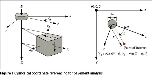 Numerical modelling of flexible pavement incorporating cross