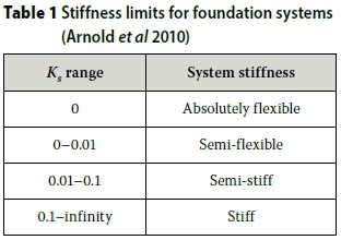 The influence of foundation stiffness on the behaviour of surface