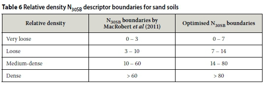 Interpreting dpsh penetration values in sand soils the n30sb boundaries were subsequently optimised using the entire data set to maximise the number of strata assigned the same relative density by both publicscrutiny Choice Image