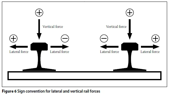 Exploring the relationship between vertical and lateral