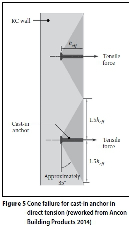Alternative wall-to-slab connection systems in reinforced