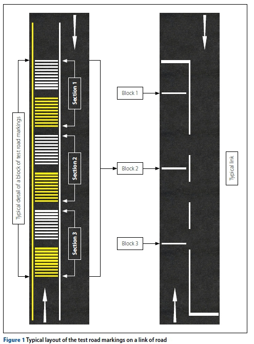 Performance Of Thermoplastic Road Marking Material