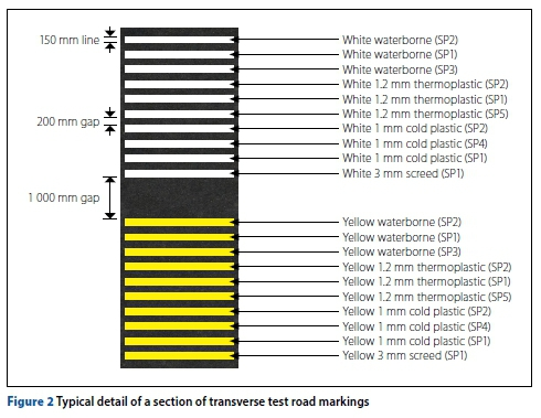 Performance of thermoplastic road-marking material