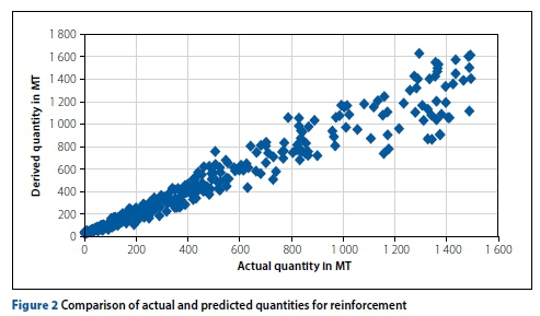 Modelling manpower and equipment productivity in tall