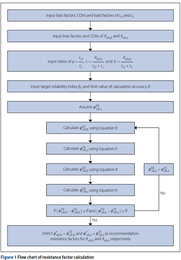 Determination of base and shaft resistance factors for reliability