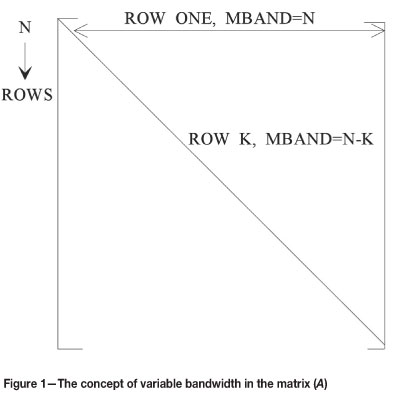 Singular value decomposition as an equation solver in co-kriging ...