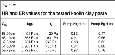 Pump efficiency table