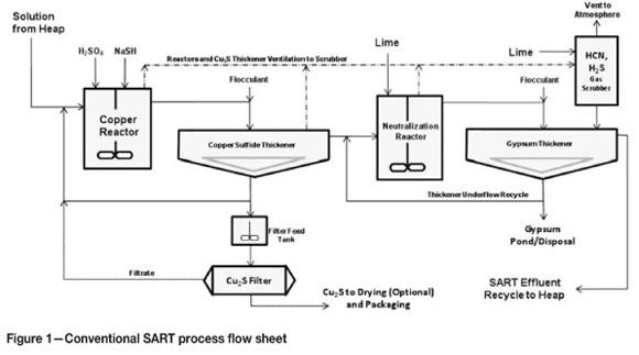 SART for copper control in cyanide heap leaching