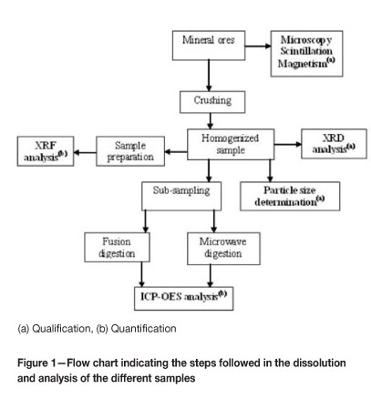 Flow chart of the used protocol for sample preparation | download.