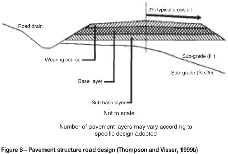 method statement for road construction pdf
