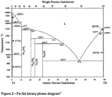 influence of gadolinium on the microstructure and mechanical rh scielo org za 303 Stainless Steel Phase Diagram Stainless Steel 304 Metallography
