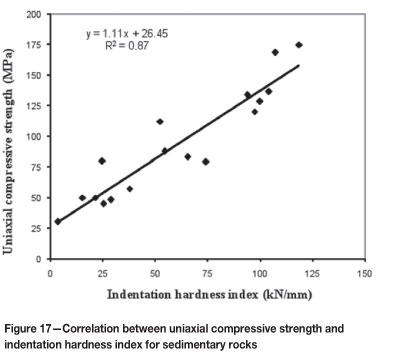 Predicting the compressive and tensile strength of rocks