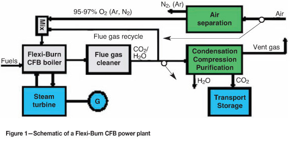 Development And Demonstration Of Oxy Fuel Cfb Technology