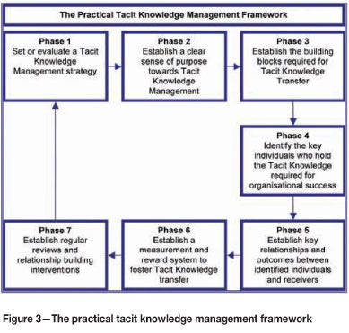 Thesis on knowledge transfer