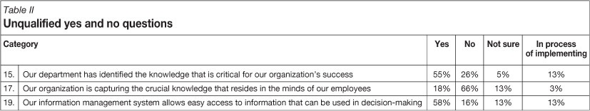 benefits of knowledge management system in an organisation