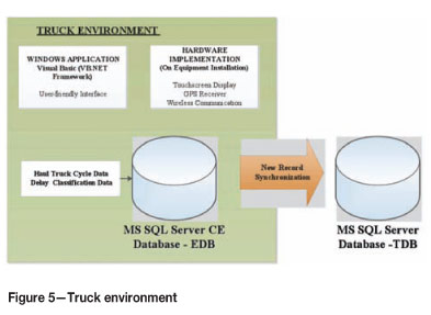 Truck Cycle And Delay Automated Data Collection System In