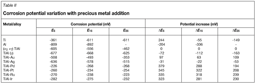A comparative assessment of Ti-47 5 at %Al cathodically