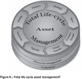 Maintenance management system definition
